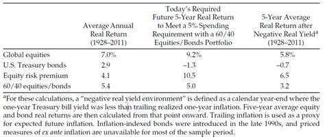 Bond Mba Requirements by Negative Real Interest Rates The Conundrum For Investment