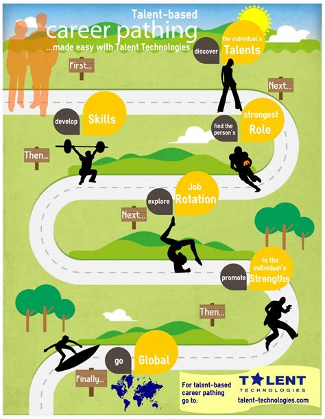 career pathing infographic visual ly
