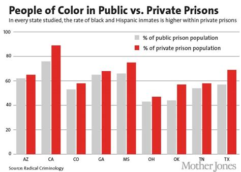 prison statistics by race 2014 why there s an even larger racial disparity in private