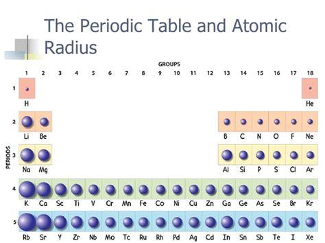 Periodic trends Atomic Radius Size Periodic Table