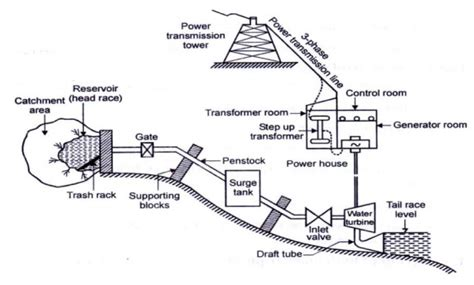 layout of hydro power plant pdf hydel power plants study material lecturing notes