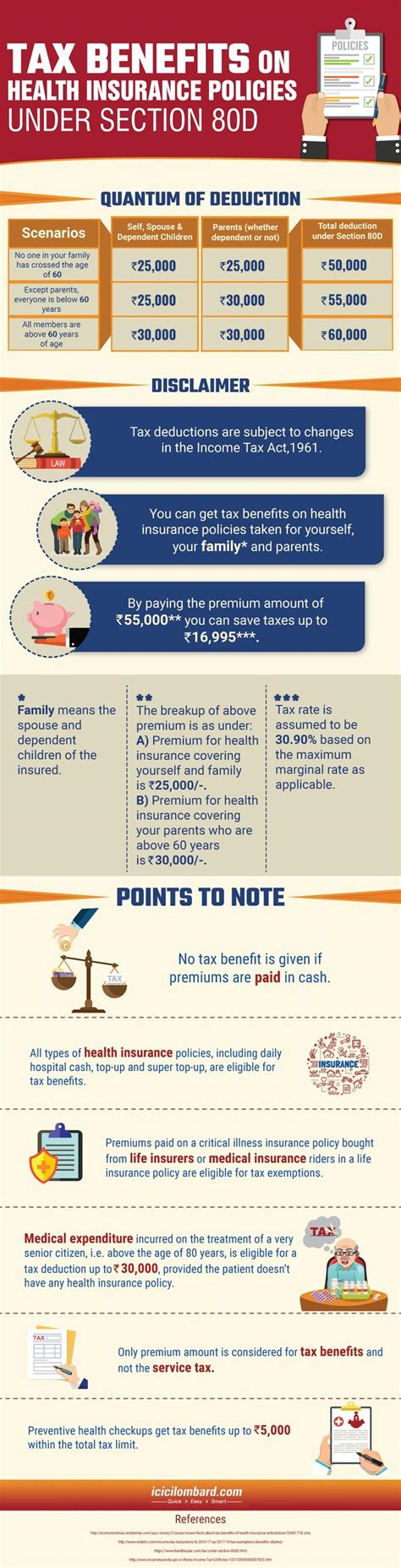section 80d tax benefits on health insurance policies under section 80d
