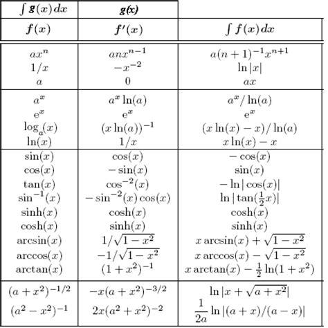 tavole integrali antiderivatives hmc calculus tutorial modified