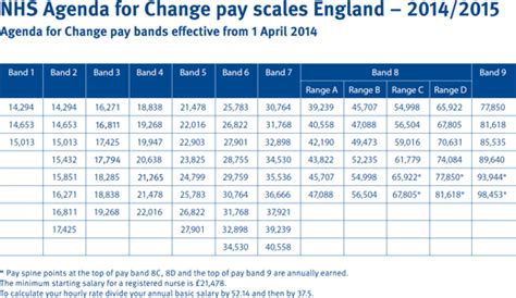 Mba Pay Scale Uk by Chemistry Assignment Help Application Letter Civil