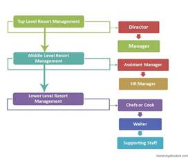 resort management hierarchy hierarchy structure