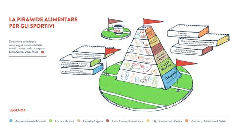 alimentazione sportivo piramide alimentare dello sportivo boschi e deserti
