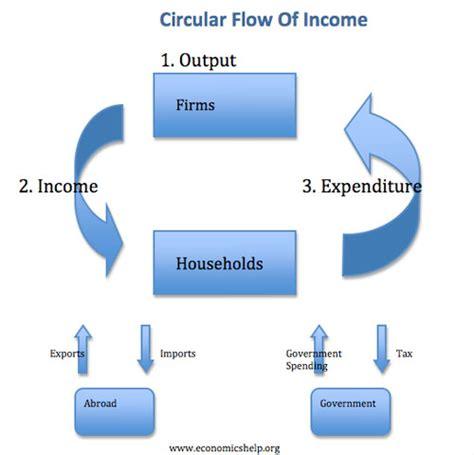 circular economic flow diagram circular flow of income diagram economics help