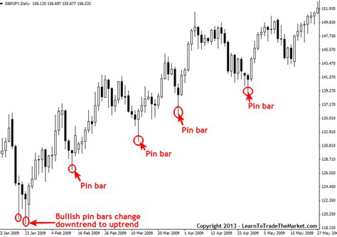 pattern formation strategies pin bar forex trading strategy pin bar definition