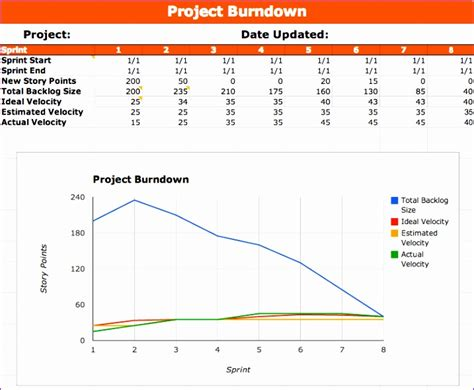 7 Scrum Burndown Chart Excel Template Exceltemplates Exceltemplates Burndown Chart Excel Template