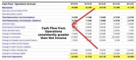 cash flow  operations formula calculations examples