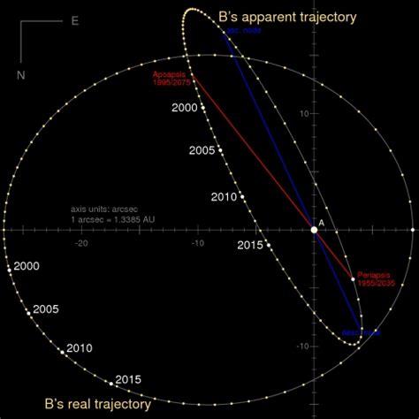 alpha centauri star system planets alpha centauri planet reconsidered