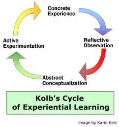 teaching and learning cycle diagram a diagram of kolb s cycle of experiential learning