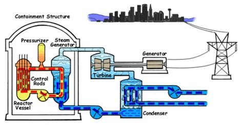 diagram of a nuclear power station power generation nuclear power wikiversity