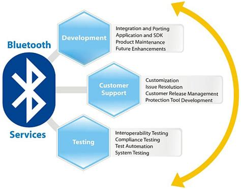 how a works how bluetooth works winstudent