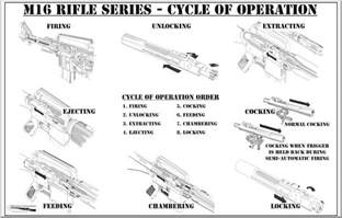 ar 15 diagram with part names ar free engine image for