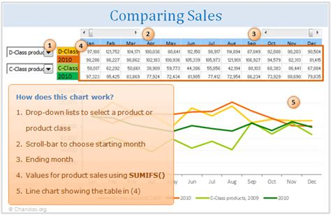 Sales Chart Excel Template by Comparing Sales Of One Product With Another Excel