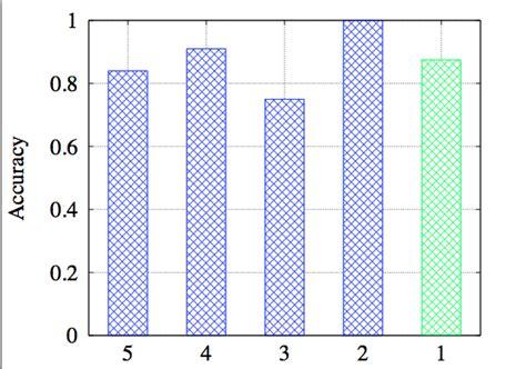 line pattern gnuplot change patterns of bars in gnuplot stack overflow