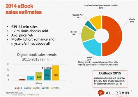 ebook format market share italian ebook market estimated to grow 30 40 in 2015