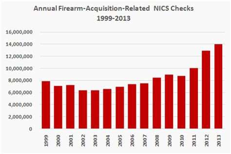 10 year background check nra ila nics data suggest gun sales still strong in 2014