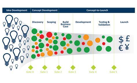 design concept development process high value strategic idea and concept development