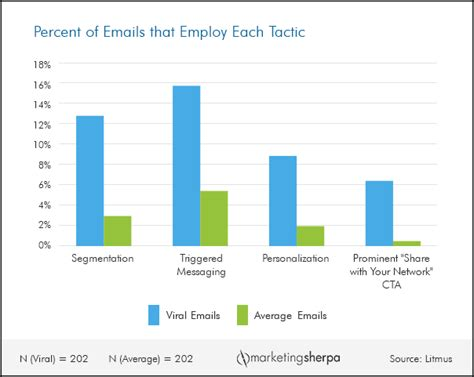 email marketing chart tactics used by the top 1 of viral emails marketingsherpa