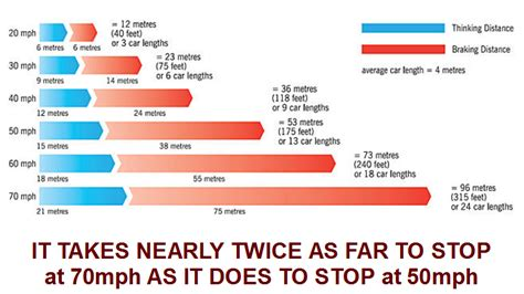 stopping distance in conditions how to calculate stopping distances