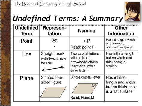 Undefined Terms In Geometry Worksheet by Undefined Terms In Geometry Worksheet 28 Images