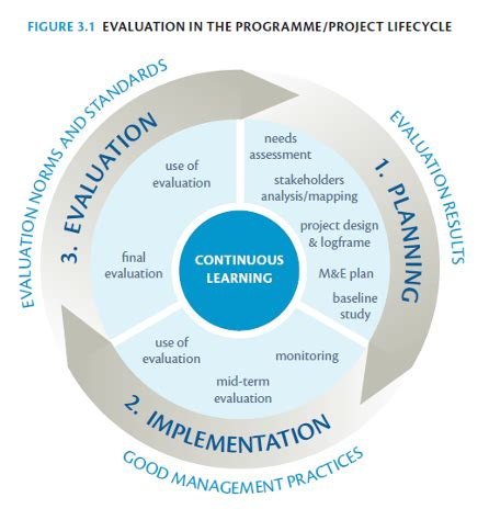 project evaluation evaluation and the project programme cycle
