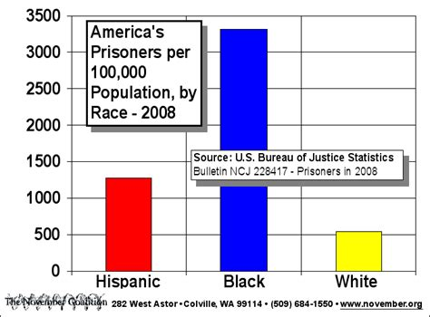 prison statistics by race 2014 introduction to popular culture 187 what has hip hop done to