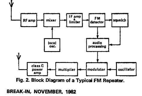 block diagram explanation radio receiver block diagram explanation images