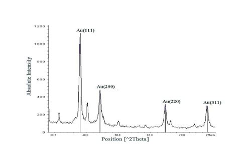 xrd pattern of au x ray diffraction pattern of gold nanoparticles