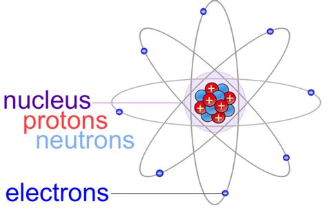 Electron Proton Neutron by Protons Neutrons And Electrons Structure And
