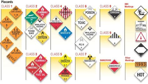 Haz Mat Classes by Usa D O T Hazmat Your Changed Big Time Are You