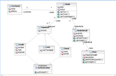 uml class diagram java uml to java transformation in ibm rational software