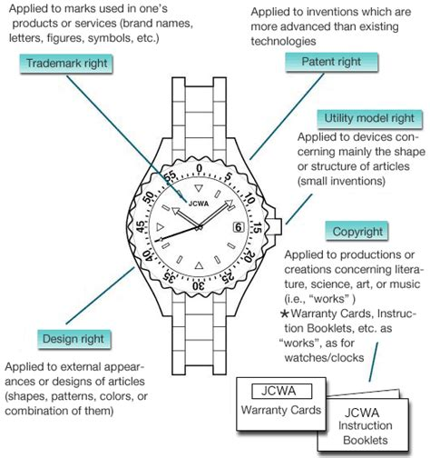 Design Rights | why are counterfeit watches and clocks illegal please
