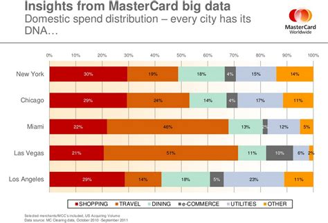 Sle Credit Card Transaction Data Mastercard Helps Retailers Perform Better With Big Data