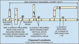 sanitary drainage system installation requirements