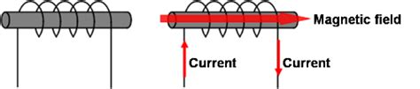 working of inductor basic facts about inductors lesson 1 overview of inductors quot how do inductors work quot murata