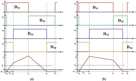 inductor charging waveform energies free text analysis and controller design of a universal bidirectional dc dc