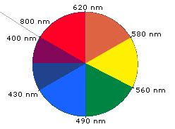 color wheel chemistry uv visible spectroscopy