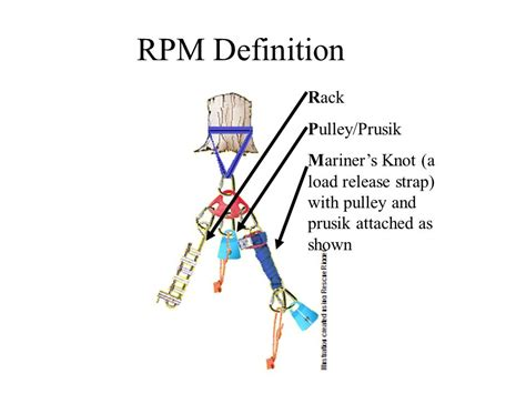 Racked Definition by The 3 Configurations Of Rope Rescue Systems Ppt