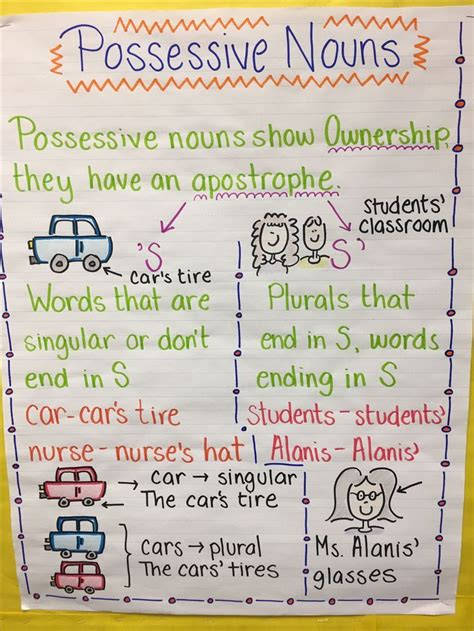 Do You Use An Apostrophe To Show Possession 1756 best images about anchor charts on pinterest