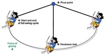swing ride physics swinging with style activity teachengineering