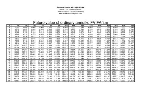 future value of annuity due table future value tables ordinary annuity brokeasshome com