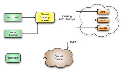 hadoop workflow hadoop indexing sub system