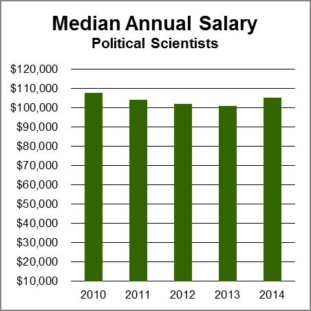 actor wages canada political scientists aag