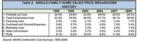 nahb new construction cost breakdown table 2 single family home sales price breakdown history