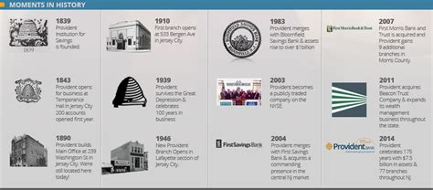 new year origin and history timeline of provident bank s history celebrating 175