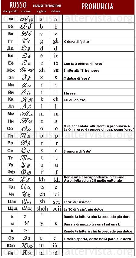 lettere in russo 171 pillole di grammatica russa per italiani 187