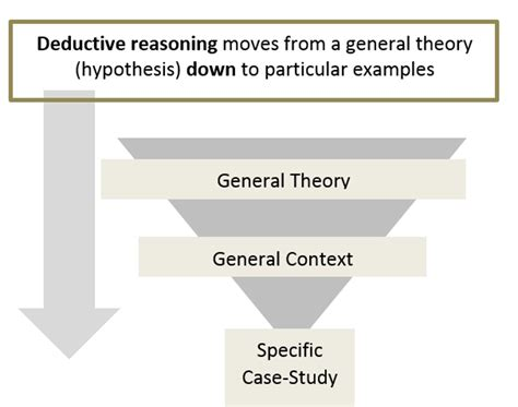define specific induction modes of reasoning what is research libguides at ocad